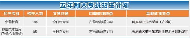 古蔺县职业高级中学校2019年五年制大专招生专业及招生计划