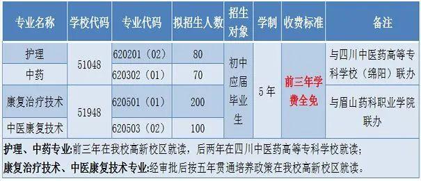 四川中医药大学附属针灸学校五年制大专招生专业招生计划
