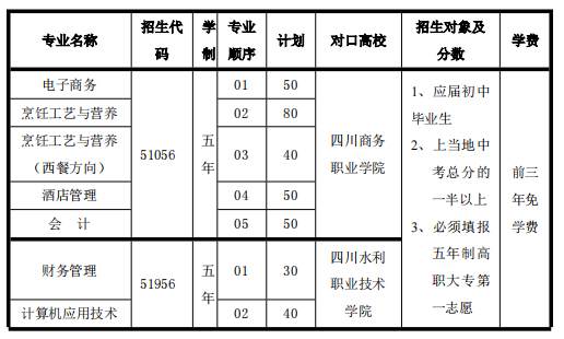 四川省商务学校2020年五年制高职专科招生专业表