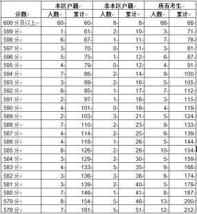 2020年成都市龙泉驿区中考分数线